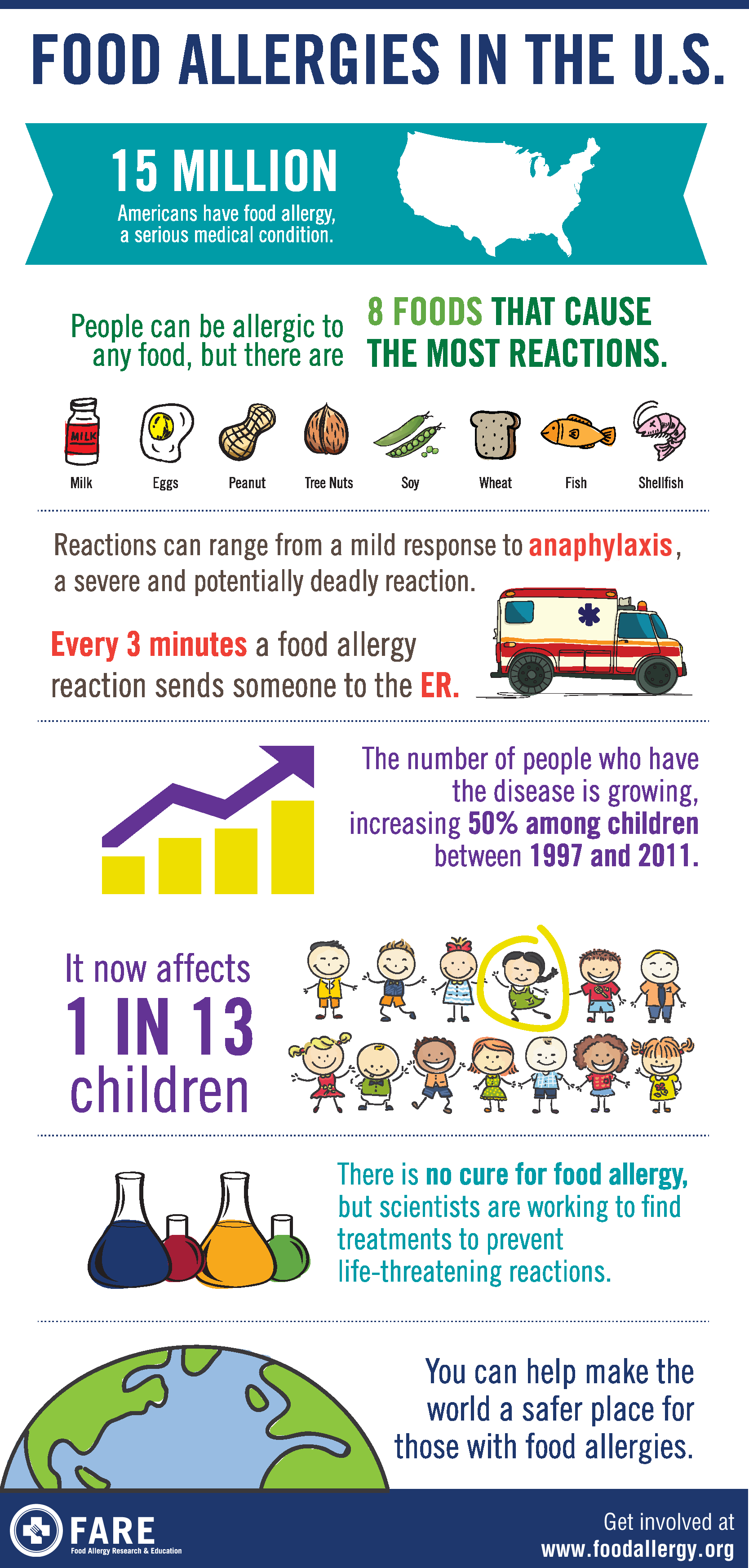 Food-Allergies-in-US-Infographic